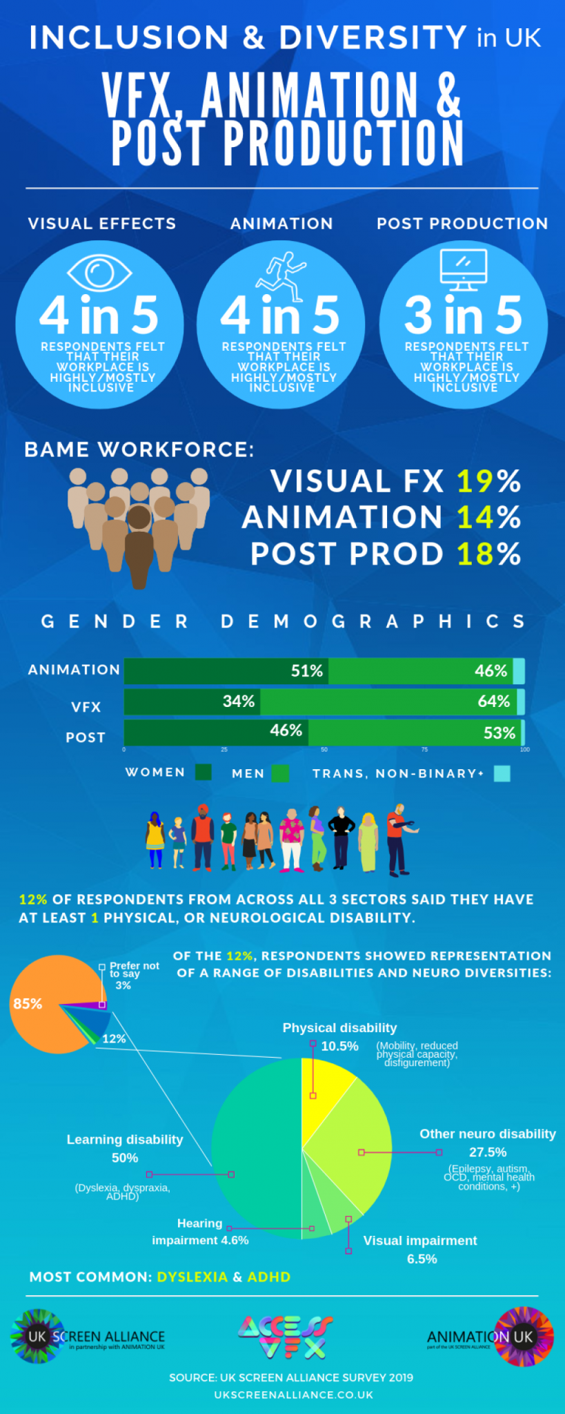 Inclusion and Diversity in UK VFX Animation and Post Production Report Infographic