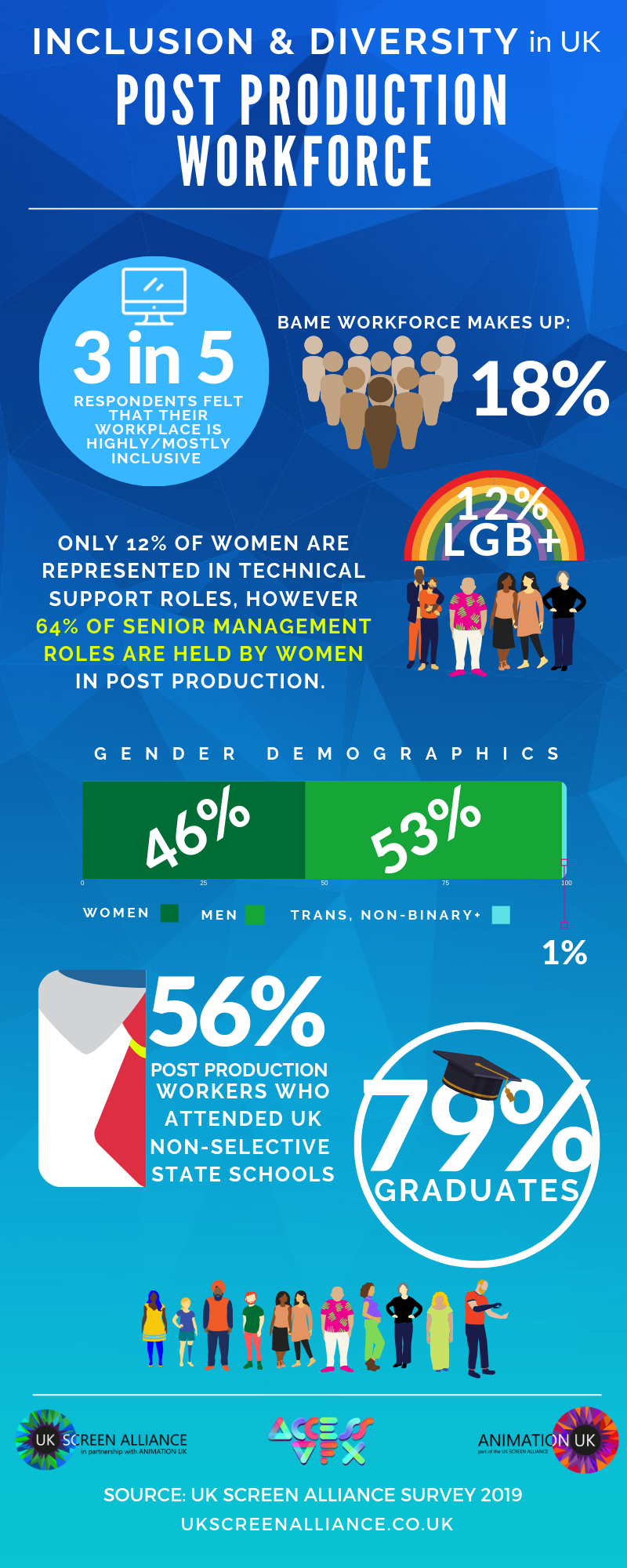 Inclusion and Diversity in UK Post Production infographic