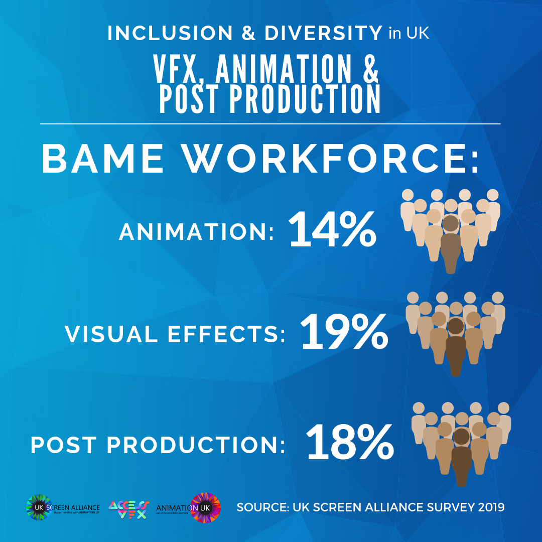 Inclusion and Diversity in UK VFX Animation and Post Production BAME workforce